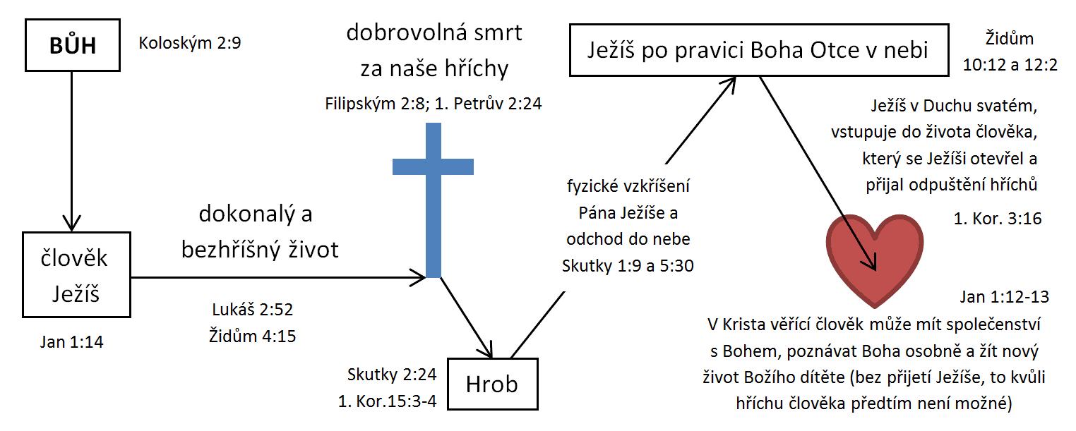 Co vykonal Ježíš?